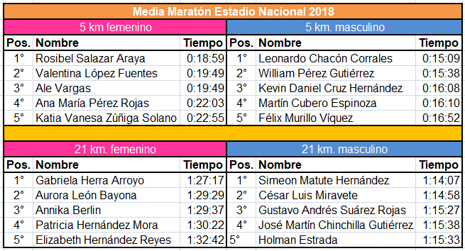 Media Maratón Estadio Nacional 2019