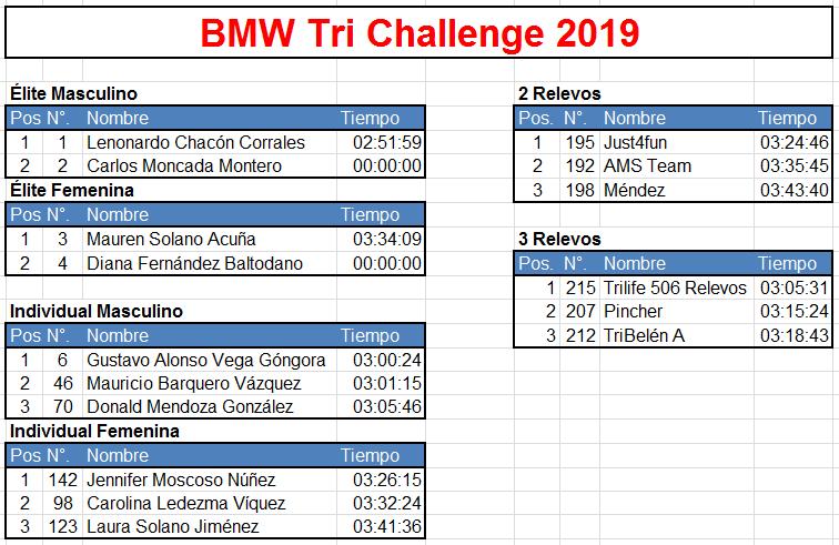 BMW Tri Challenge 2019 - Resultados