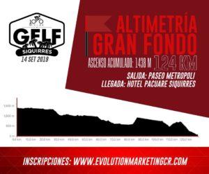 GFLF Siquirres 2019 - Altimetría 124 kilómetros