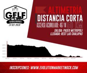 GFLF Siquirres 2019 - Altimetría 50 kilómetros