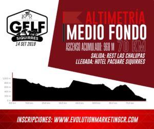 GFLF Siquirres 2019 - Altimetría 70 kilómetros