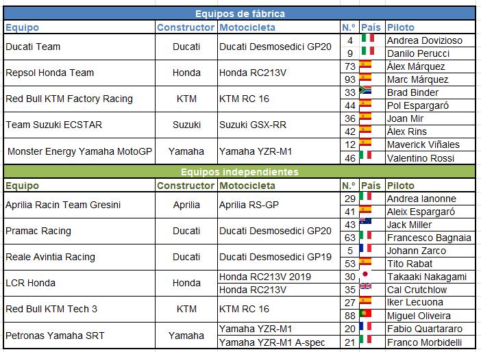 Equipos y pilotos - MotoGP 2020