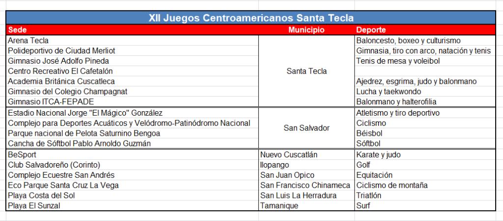 XII Juegos Centroamericanos Santa Tecla - sedes