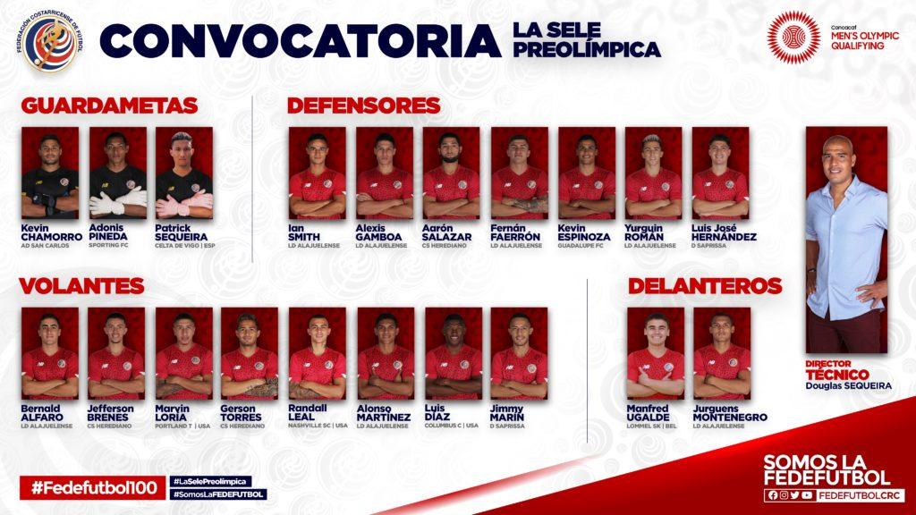 Selección Preolímpica de Costa Rica - Convocados