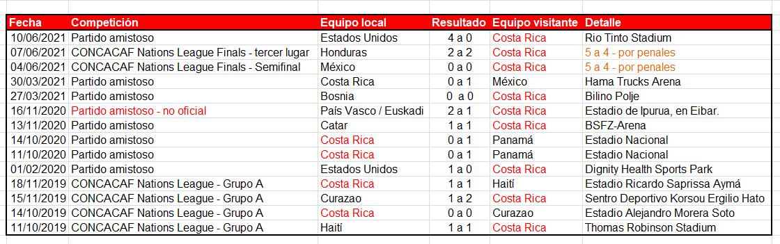 Balance de Ronald González con la Sele