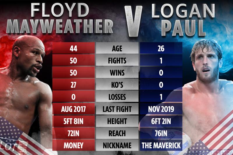 Mayweather vs Paul - Uno contra uno